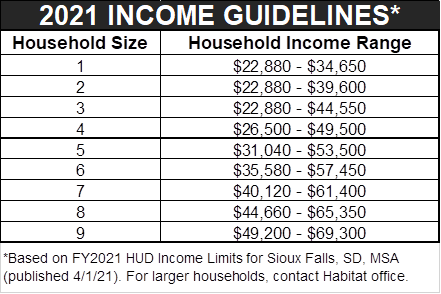 2021 Income Guidelines